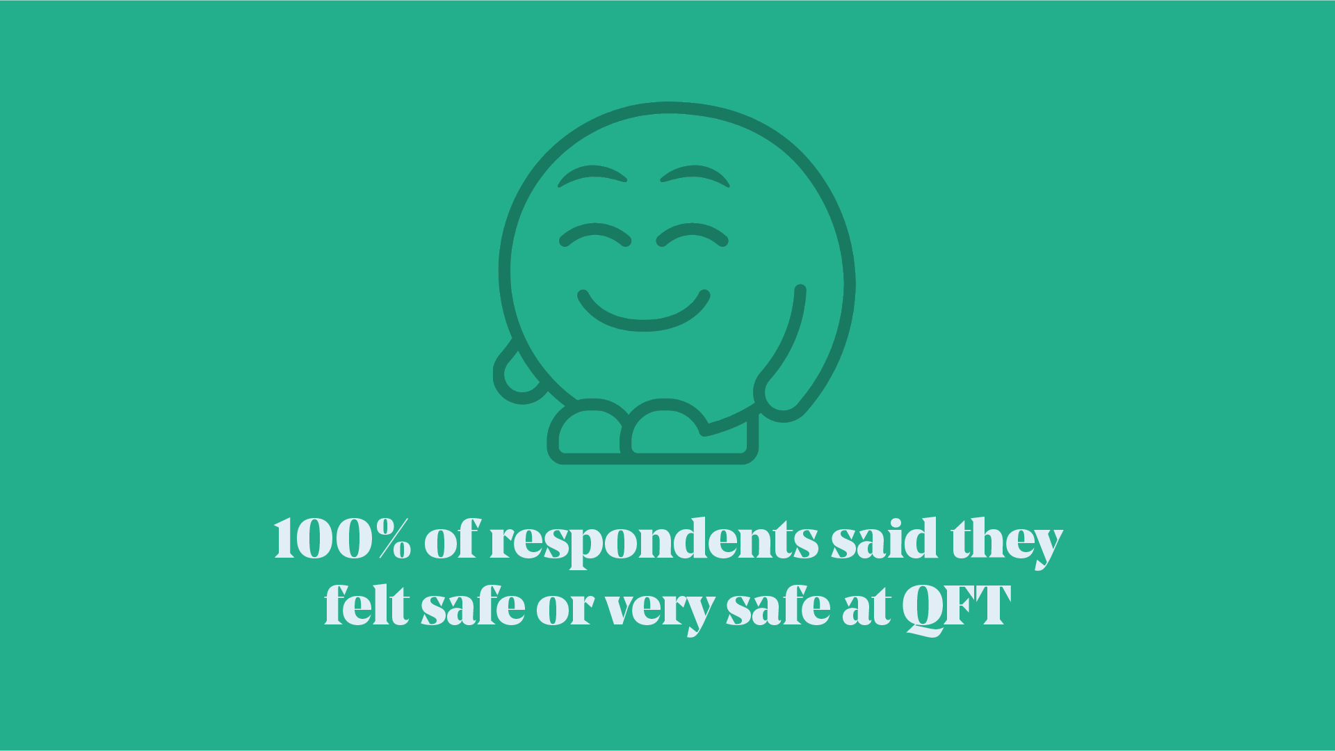 Dark green text on lighter green background 100% of respondents feel safe or very safe at QFT